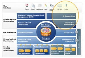 SAP NETWEAVER et Architecture SOA