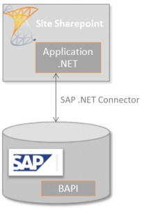 microsoft sap  Cas concret dapplication .NET / SAP : cration de commandes dachat en masse
