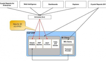 Integration SAP BO