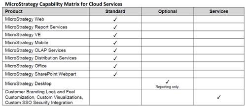 microstrategy bi  Point sur loffre Cloud MicroStrategy