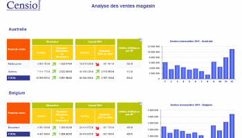 Exemple de rapport Web Intelligence 4.0